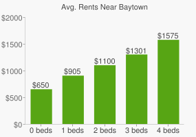 Graph of average rent prices for Baytown