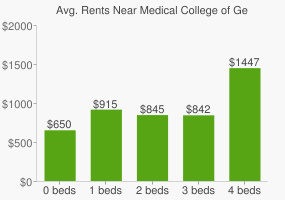 Graph of average rent prices for Medical College of Georgia