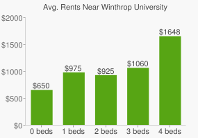 Graph of average rent prices for Winthrop University