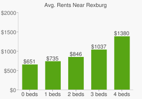 Graph of average rent prices for Rexburg