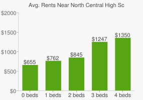 Graph of average rent prices for North Central High School