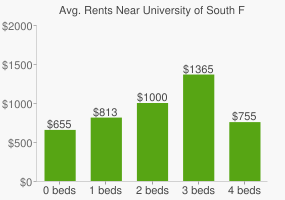 Graph of average rent prices for University of South Florida
