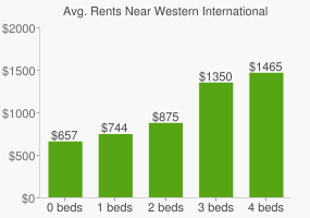Graph of average rent prices for Western International University