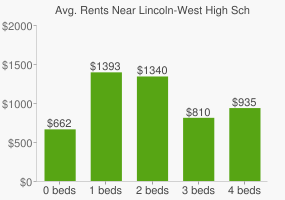 Graph of average rent prices for Lincoln-West High School