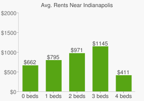 Graph of average rent prices for Indianapolis