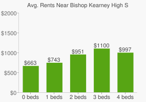 Graph of average rent prices for Bishop Kearney High School