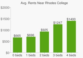 Graph of average rent prices for Rhodes College