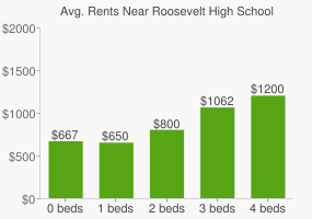 Graph of average rent prices for Roosevelt High School