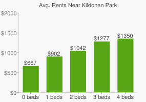 Graph of average rent prices for Kildonan Park