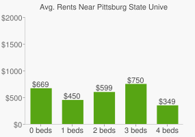 Graph of average rent prices for Pittsburg State University