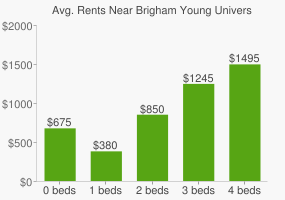 Graph of average rent prices for Brigham Young University - Provo