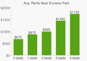 Graph of average rent prices for Encanto Park