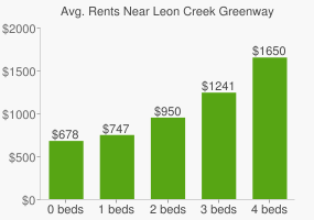 Graph of average rent prices for Leon Creek Greenway