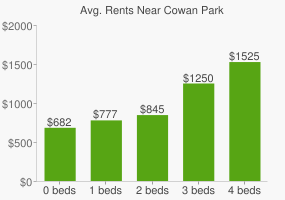 Graph of average rent prices for Cowan Park