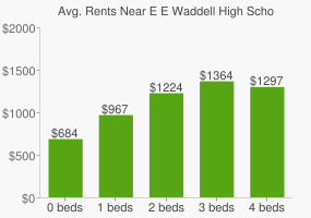 Graph of average rent prices for E E Waddell High School