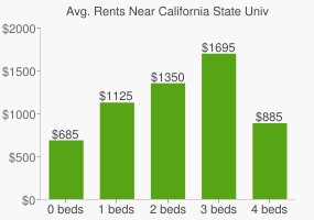Graph of average rent prices for California State University - Sacramento