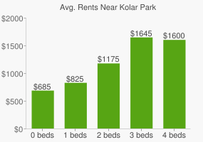 Graph of average rent prices for Kolar Park