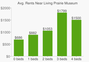 Graph of average rent prices for Living Prairie Museum