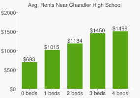 Graph of average rent prices for Chandler High School