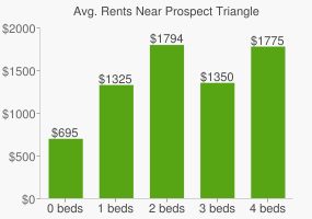 Graph of average rent prices for Prospect Triangle