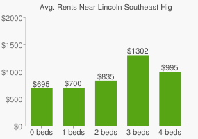 Graph of average rent prices for Lincoln Southeast High School