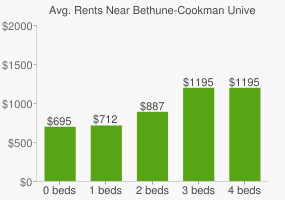 Graph of average rent prices for Bethune-Cookman University