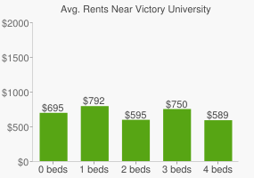 Graph of average rent prices for Victory University