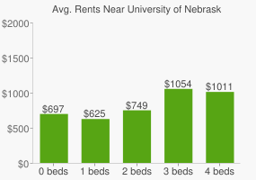 Graph of average rent prices for University of Nebraska - Omaha