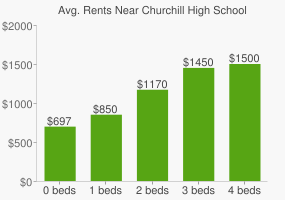 Graph of average rent prices for Churchill High School