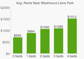 Graph of average rent prices for Westmount Lions Park