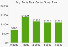 Graph of average rent prices for Center Street Park