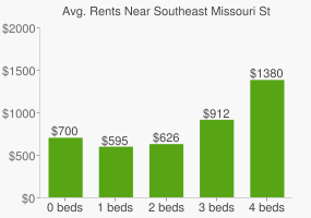 Graph of average rent prices for Southeast Missouri State University