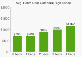 Graph of average rent prices for Cathedral High School