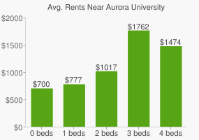 Graph of average rent prices for Aurora University