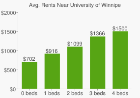 Graph of average rent prices for University of Winnipeg