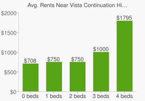 Graph of average rent prices for Vista Continuation High School