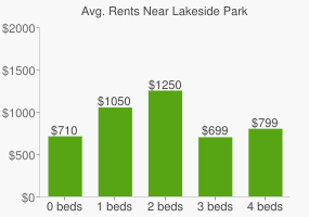 Graph of average rent prices for Lakeside Park