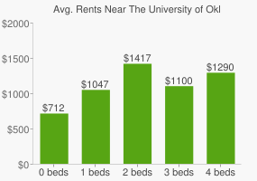 Graph of average rent prices for The University of Oklahoma (Health Sciences Center)