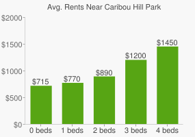 Graph of average rent prices for Caribou Hill Park