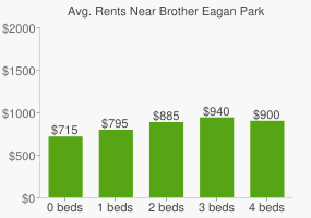 Graph of average rent prices for Brother Eagan Park