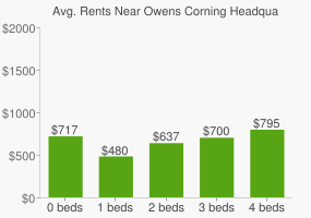 Graph of average rent prices for Owens Corning Headquarters