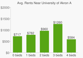 Graph of average rent prices for University of Akron Akron
