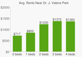 Graph of average rent prices for Dr. J. Valens Park