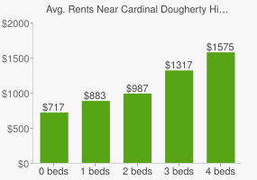 Graph of average rent prices for Cardinal Dougherty High School