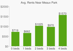 Graph of average rent prices for Meaux Park