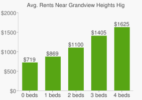 Graph of average rent prices for Grandview Heights High School
