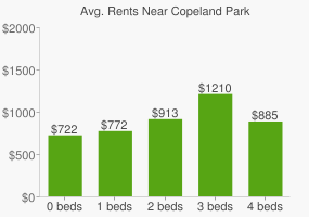 Graph of average rent prices for Copeland Park
