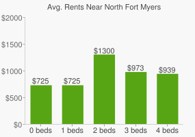 Graph of average rent prices for North Fort Myers