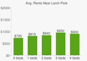 Graph of average rent prices for Larch Park