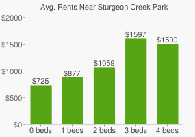 Graph of average rent prices for Sturgeon Creek Park